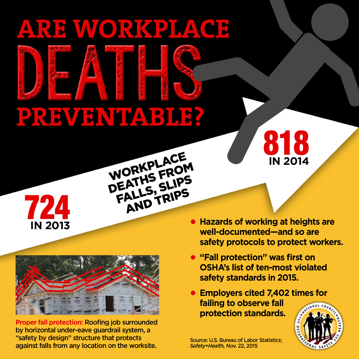 """preventable accidents Photo courtesy of getty images preventable accidents are defined by the  national safety council as: """"an occurrence involving an employer."""